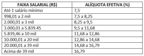 tabela servidores reforma previdencia